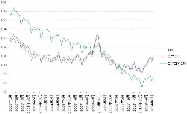 2000年から2014年までの消費者物価指数の推移