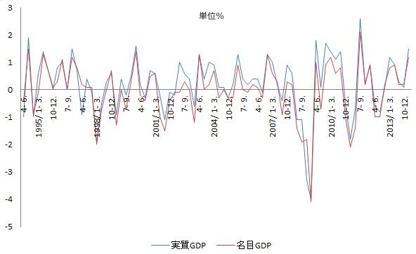 GDP成長率のグラフ