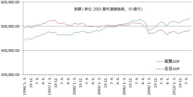 実額GDPの推移グラフ