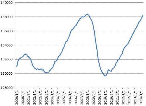 2000年から2014年までの米雇用統計の推移