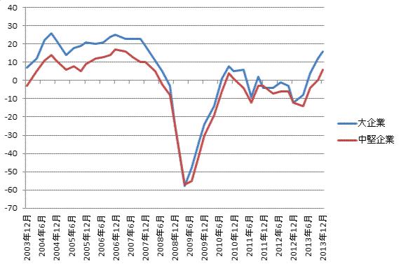 製造業の日銀短観業況判断のグラフ