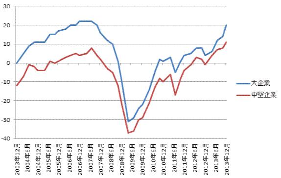2003年から2014年までの全産業の日銀短観業況判断のグラフ